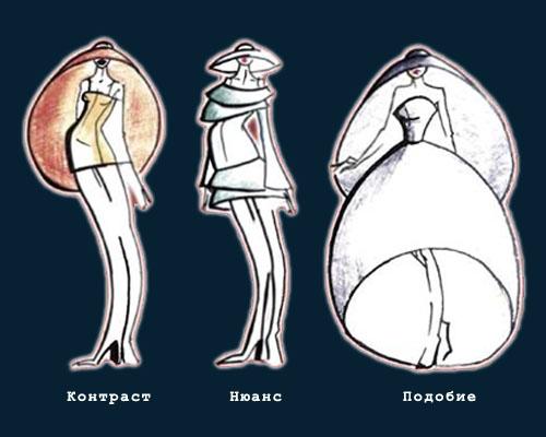 Рис. 1 Принципы согласования элементов костюма.
